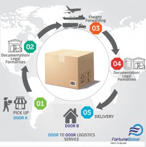 Door-to-door_-infographics